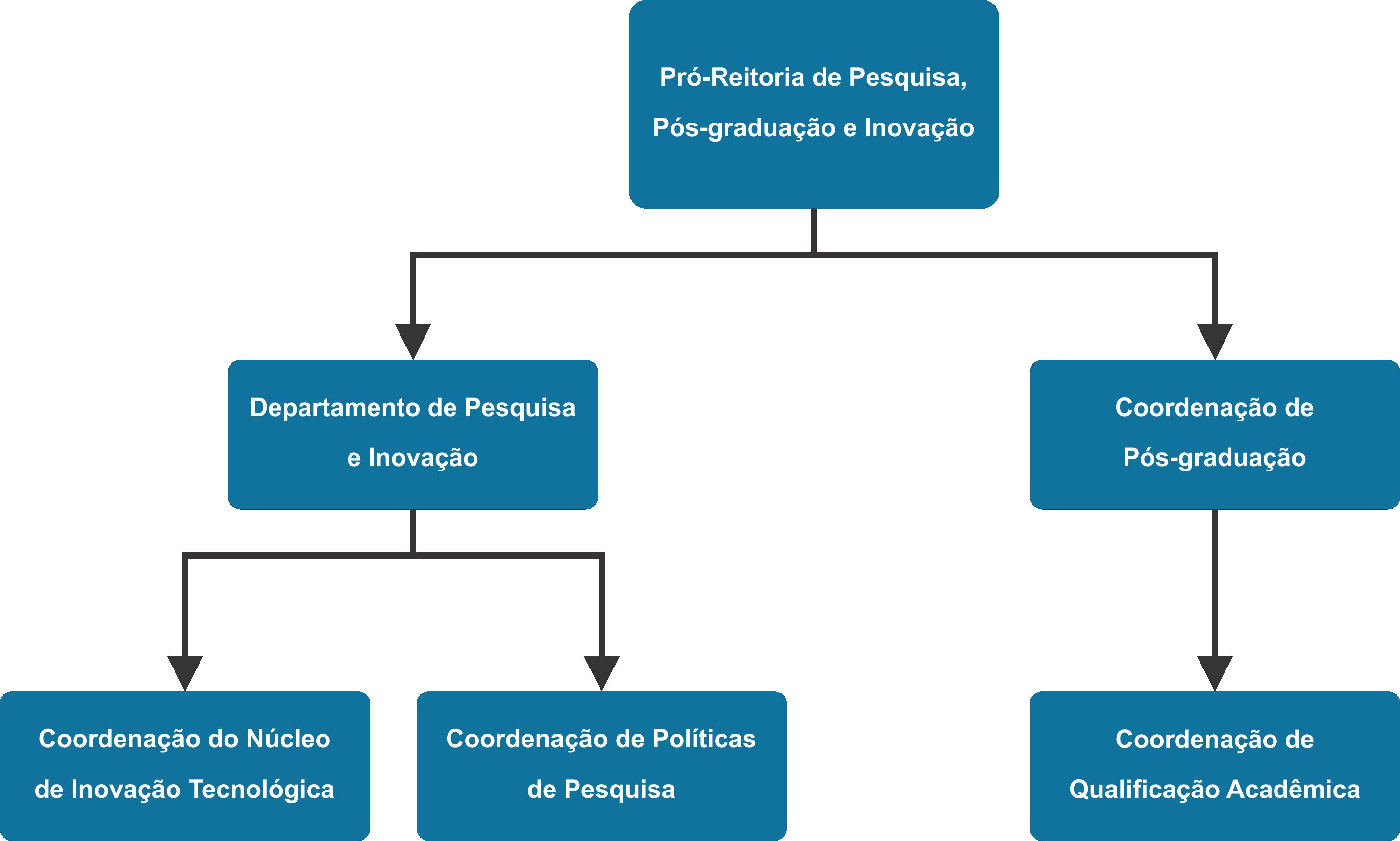 Organograma - PRPPI